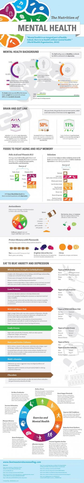 mental health infographic